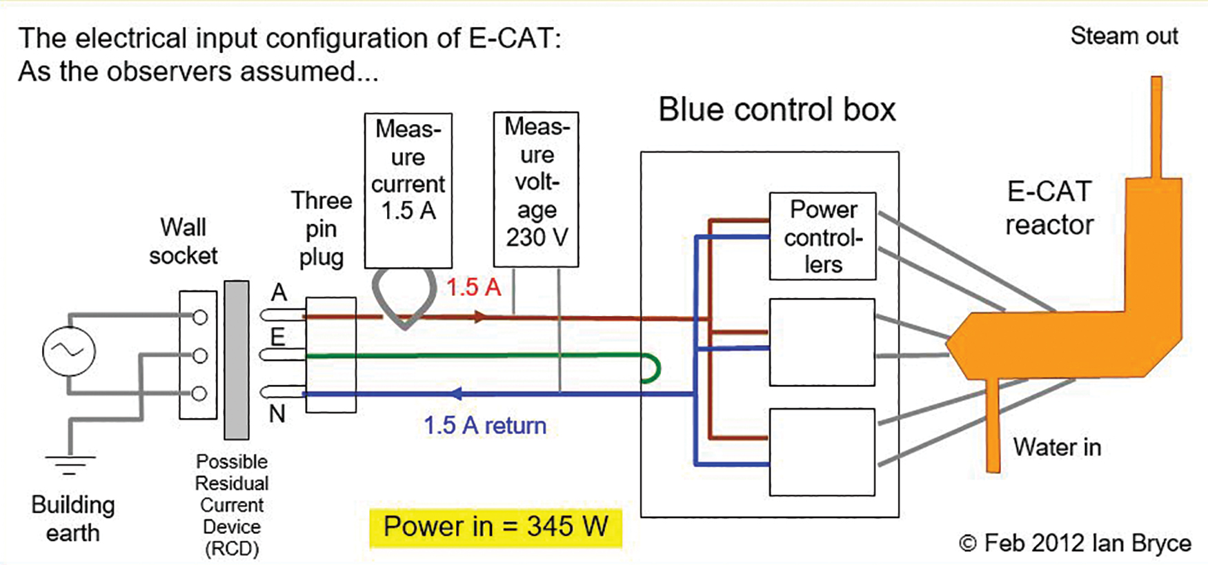 Rossi's E-Cat: Exposé of a Claimed Cold Fusion Device | Skeptical