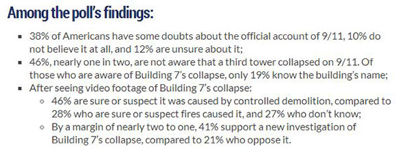 Among the poll's findings: 38% of Americans have some doubts about the official account of 9/11, 10% do not believe it at all, and 12% are unsure about it. 46%, nearly one in two, are not aware that a third tower collapsed on 9/11. Of those who are aware of Building 7's collapse, only 19% know the building's name. After seeing video footage of Building 7's collapse, 46% are sure or suspect it was caused by controlled demolition, compared to 28% who are sure of suspect fire caused it, and 27% who don't know. By a margin of nearly two to one, 41% support a new investigation of Building 7's collapse, compared to 21% who oppose it.