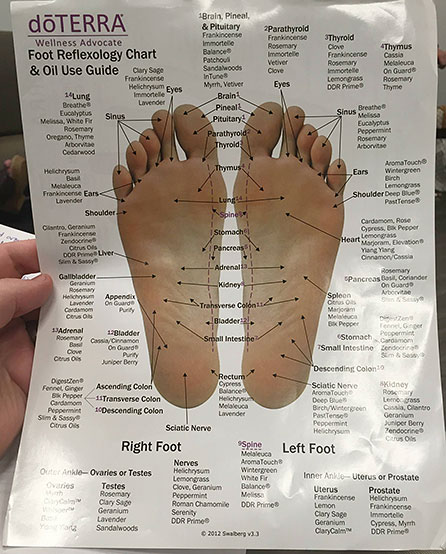 use guide showing an extreme multitude of specific places to apply specific oils to the foot