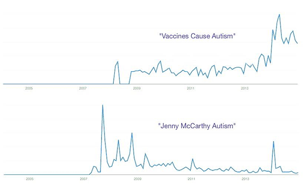 Google Trends curves for Vaccines Cause Autism, Jenny McCarthy Autism