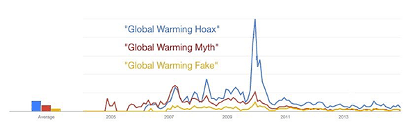 Google Trends graph for Global Warming Hoax, Global Warming Myth, Global Warming Fake
