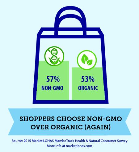 57% Non-GMO, 53% Organic: Shoppers Choose Non-GMO Over Organic (Again)