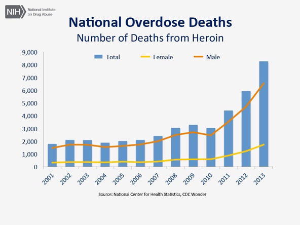 National Overdose Deaths—Number of Deaths from Heroin